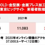INTERMOLD・金型展ほか来場者数推移